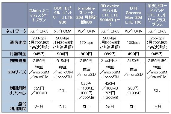 【比較まとめ】2015年に向けてお勧めMVNO格安スマホとSIMカード!