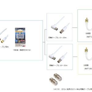 光回線+電話+テレビの月額が1万円→1375円に~NTTひかり電話とフレッツテレビの配線・設定を自分でやる方法